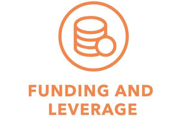 Funding and Leverage